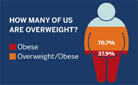 Infographic of Our Struggle with Weight in the U.S. created by Tufts Medical Center in downtown Boston, MA.