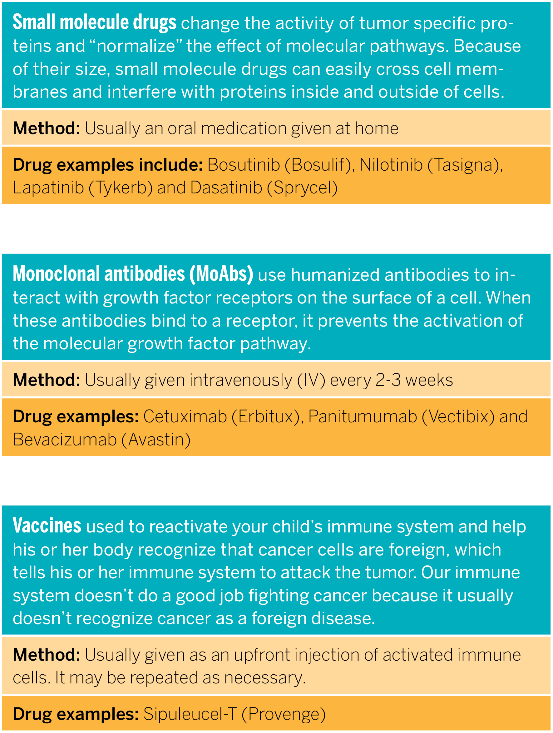 A chart created by Tufts Children's Hospital that describes the different types of targeted therapies available for pediatric cancers.