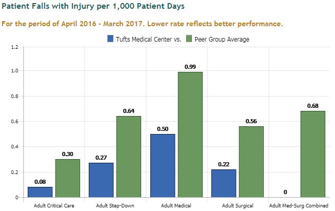 Patient falls with injury per 1,000 patient days at Tufts Medical Center in downtown Boston, MA.