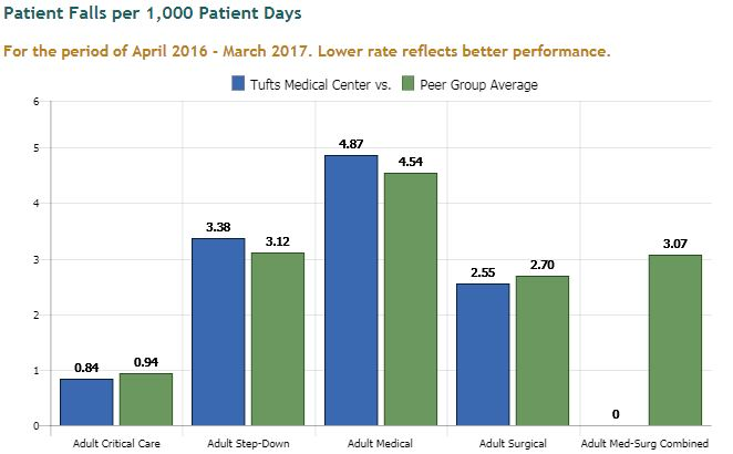 Patient falls per 1,000 patient days at Tufts Medical Center in downtown Boston, MA.