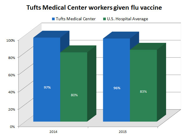 Tufts Medical Center employees given the flu vaccine in 2014 and 2015.