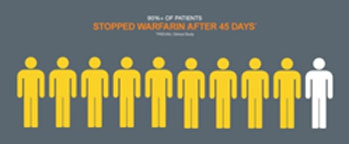 Visual showing the number of patients who stopped using warfarin