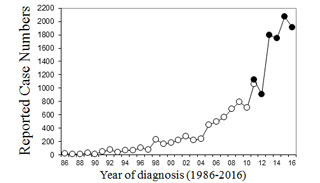 Graph showing the increased rates of babesiosis